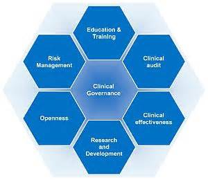 Clinical governance is an aggregation of service improvement processes