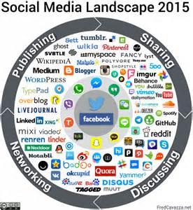 social media landscape 2015 fredcavazza net