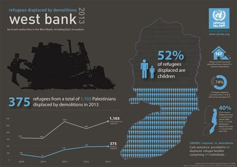 west bank banking what we do unrwa