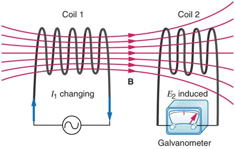 how magnetic field is produced in inductor inductance 183 physics