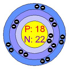 Argon Protons Neutrons Electrons by Chemical Elements Argon Ar