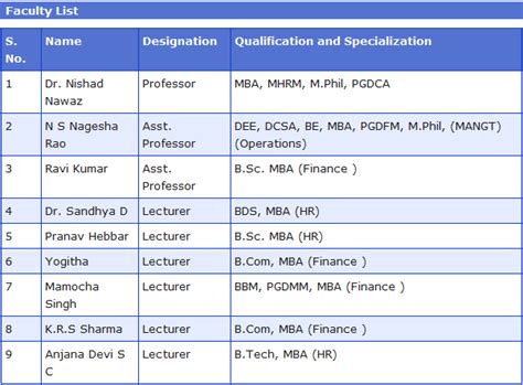 Iisc Bangalore Mba Fees Structure by Bangalore Mba College B School Bangalore Mba Faculty