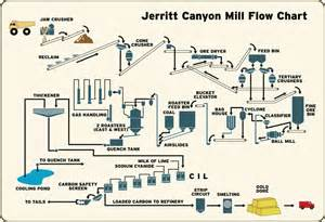 Paper Flow Chart - paper mill flow diagram paper free engine image for user