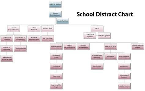 organizational chart generator flowchart generator the drawpro flowchart generator