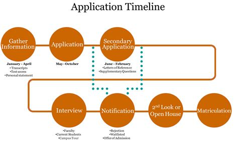 Process Of Precipitation And Its Application In Pharmacy Applying To Professional Schools Pre Health Advising