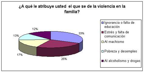 preguntas generales sobre el divorcio violencia familiar