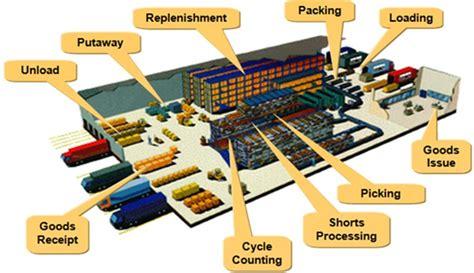 Rekayasa Sistem Manufaktur Memahami Proses Manufaktur memahami ppic production planning inventory