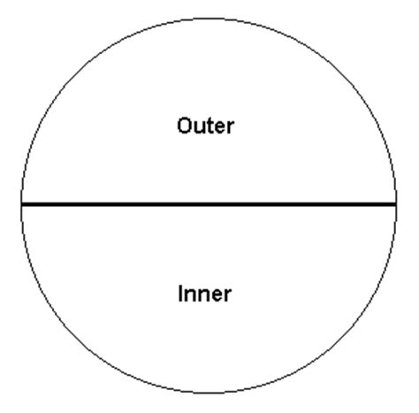 Outer Iner inner and outer focus in chart interpretation astrology