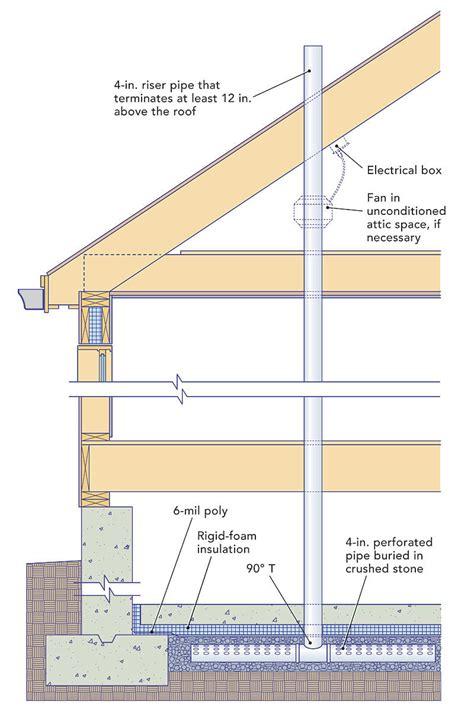 radon mitigation systems radon mitigation systems homebuilding