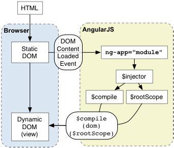 Angularjs Documentation