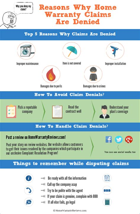 home warranty claim infographics