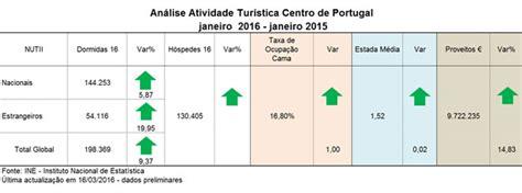percentual igpm janeiro 2016 turismo no centro de portugal continua em alta op 231 227 o turismo