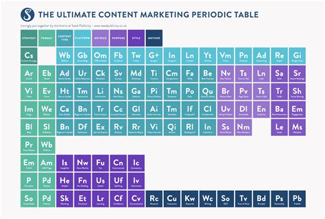 What Is Co On The Periodic Table by The Ultimate 2016 Content Marketing Periodic Table Seed