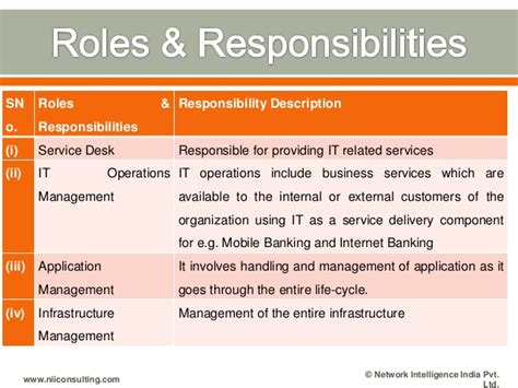 Service Desk Responsibilities by Rbi Gopalakrishna Committee Report On It