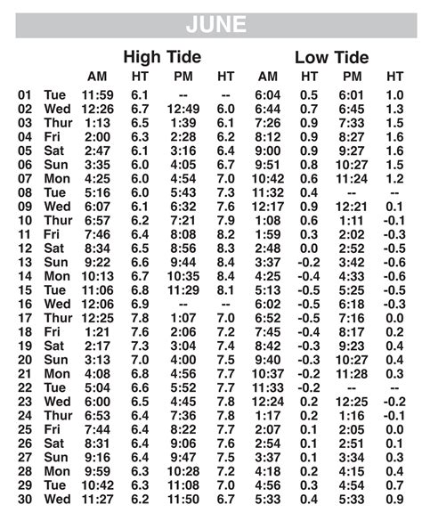 tide times and tide chart june 2010 tide chart the tybee times