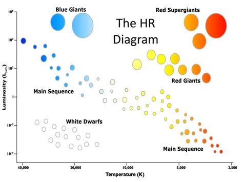 hr diagram protostar ppt cycle of a powerpoint presentation id