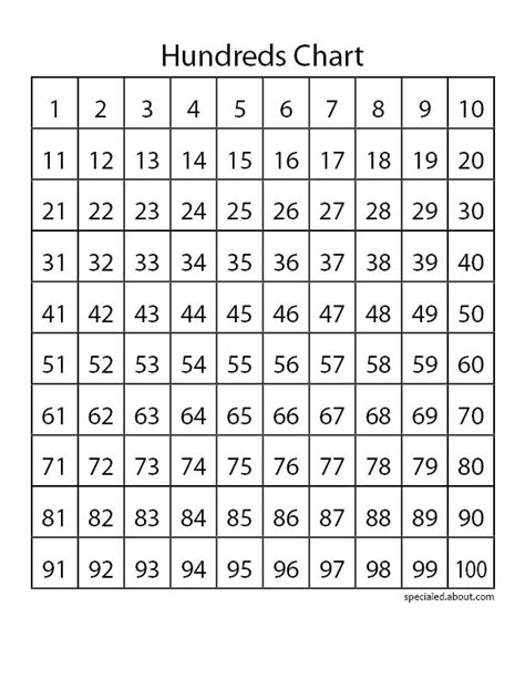 printable hundreds chart the gallery for gt printable number chart