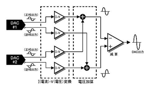 block diagram of dac accuphase dac 30 d a converter da converters audiogon