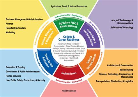 cadena productiva o cluster college career readiness career wheel explore careers