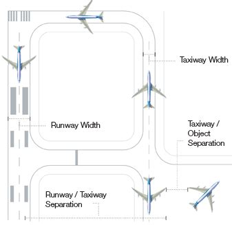 airport design editor taxiways aero operating the 747 8 at existing airports