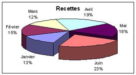afficher pourcentage diagramme circulaire tableur notions essentielles