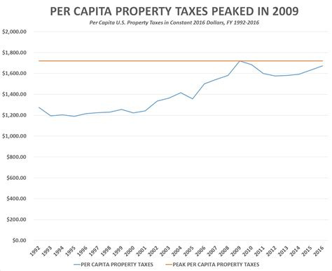 Arlington Property Tax Records Growls Ameericans Paid Record 540 7 Billion In Property Taex In 2016