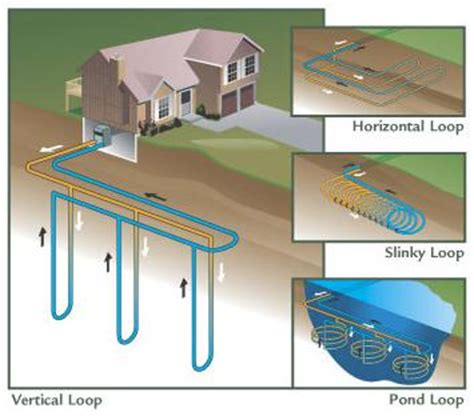 perfect home hvac design geothermal hvac systems
