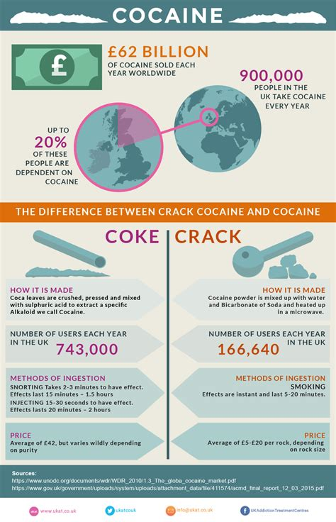Cocaine Detox Treatment by Cocaine Addiction Uk Addiction Treatment Centres
