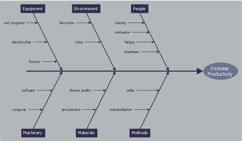 product design effect on productivity cause and effect diagram increase in productivity