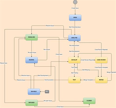 jira workflow diagram mobile jira workflow for android project stack overflow