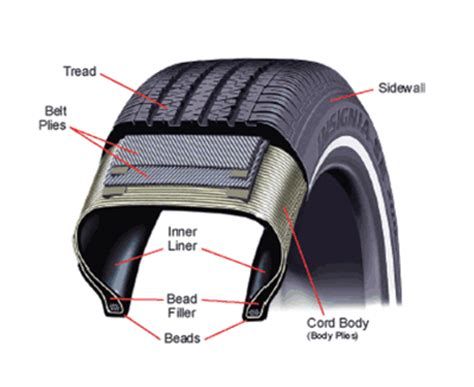 section tire and battery inflate rotate evaluate the best tire care tips tires