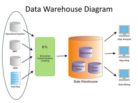 diagram of data warehouse visio 2007 file extension best free home design idea