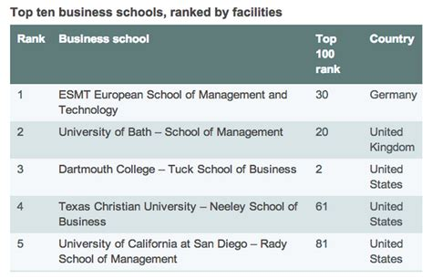 Mba Ranking The Economist by Gmat Top Ten Business School Rankings Economist Gmat Tutor