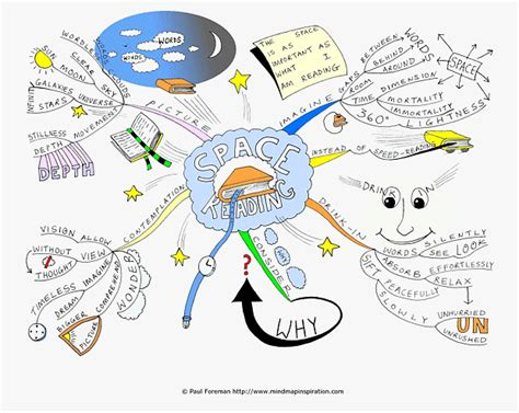 creative mind a diary of mental illness books mind maps