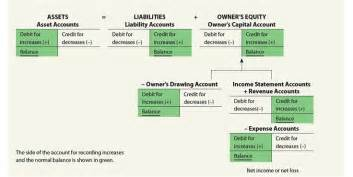 Credit Balance Formula 9 Best Images About Accounting Class On Legends Dallas Cowboys And For