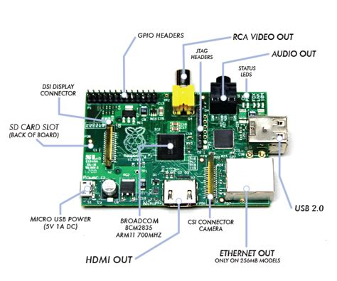 Tutorial From 0 To 1 Raspberry Pi And The Of Things raspberry pi arch linux arm tutorial lib4u