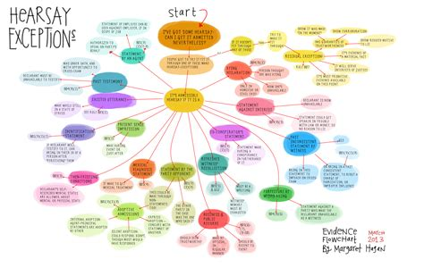 hearsay flowchart 1000 images about flowcharts mindmaps infographics on