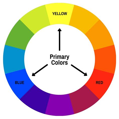 the primary colors color theory introduction to color theory and the color