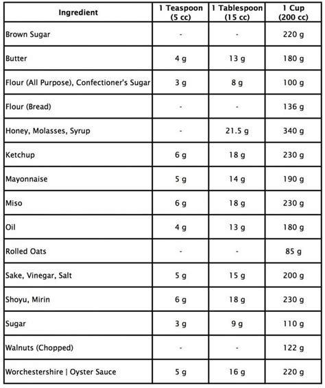 Metric Conversion Table For Cooking Metric to units