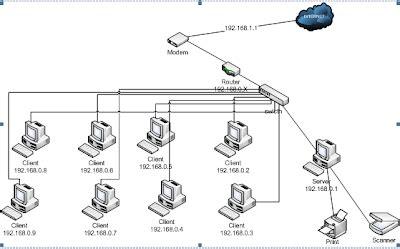 layout jaringan komputer layout jaringan lan serba serbi jaringan komputer