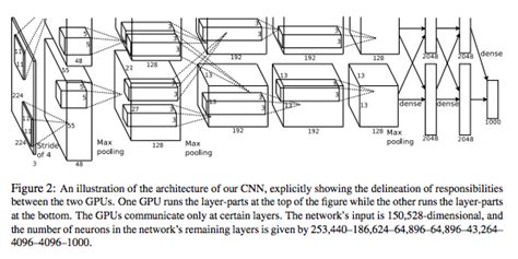 draw neural network diagram graphs drawing convolutional neural networks software