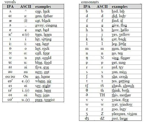 printable phonetic alphabet quiz phonetic alphabet english free