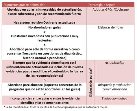 preguntas de investigacion nutricion evaluaci 243 n y adaptaci 243 n de gu 237 as basadas en la evidencia