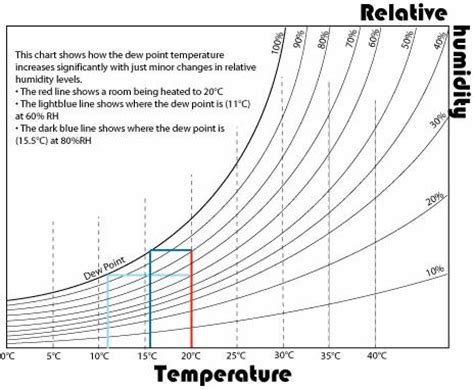 how to calculate humidity in a room reduced condensation upvc glazing windows doorsupvc glazing windows doors