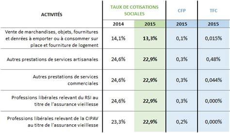 Credit Impot Formation Dirigeant Auto Entrepreneur Autoentrepreneur Moins De Cotisations En 2015