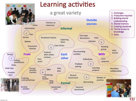 new year 2015 learning activities slide portfolio wenger trayner