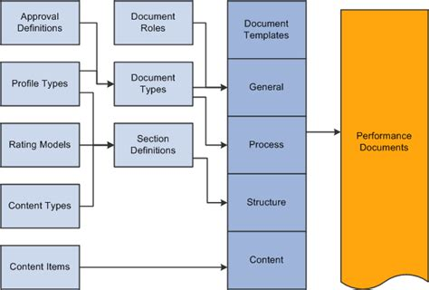 business process definition template peoplesoft eperformance 9 1 peoplebook