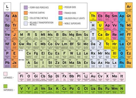 the periodic table of sports cars according to car and