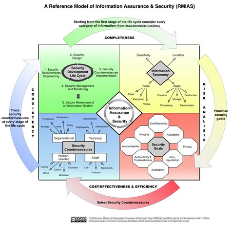 information security handbook develop a threat model and incident response strategy to build a strong information security framework books reference model of information assurance and security