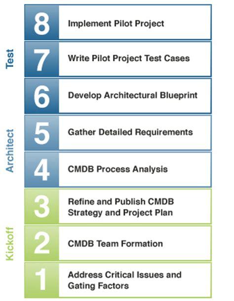 design solution meaning cmdb solution design service